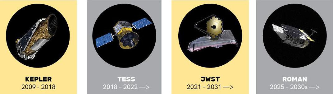 Kepler, Tess, JWST, and Roman